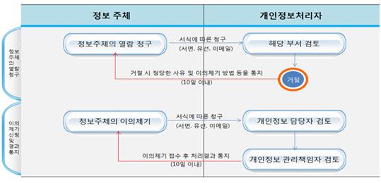 개인정보 절차02
