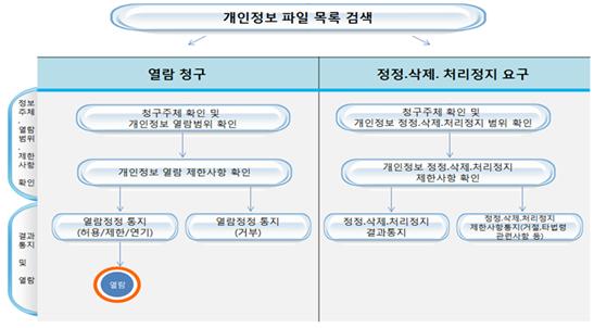개인정보 절차01