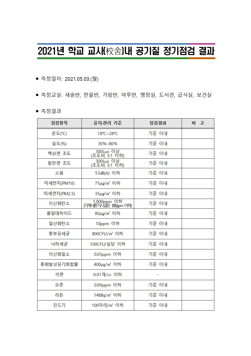 공기질 정기점검 결과 공개(산남유)001